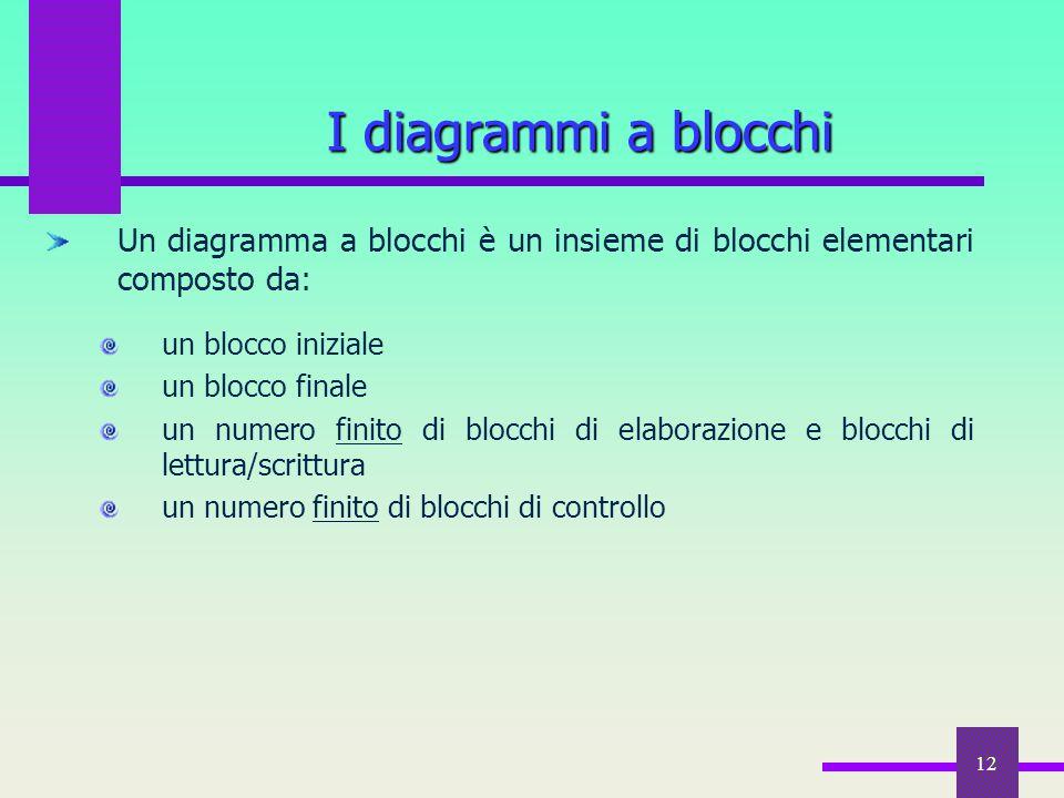 I diagrammi a blocchi Un diagramma a blocchi è un insieme di blocchi elementari composto da: un blocco iniziale.