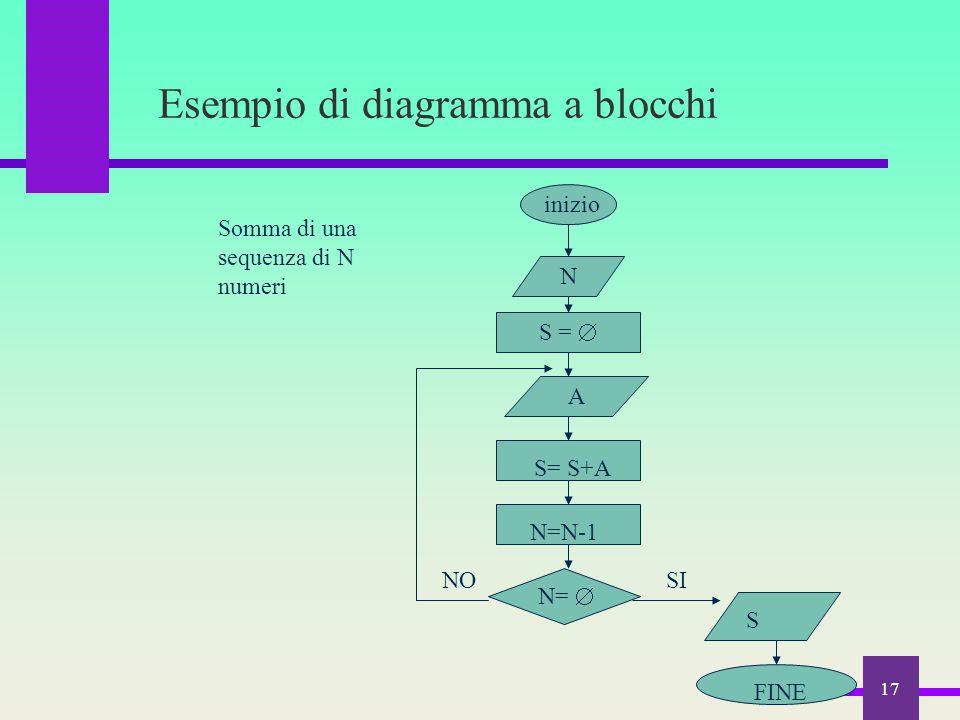 Esempio di diagramma a blocchi