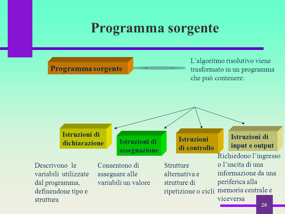 Programma sorgente Programma sorgente