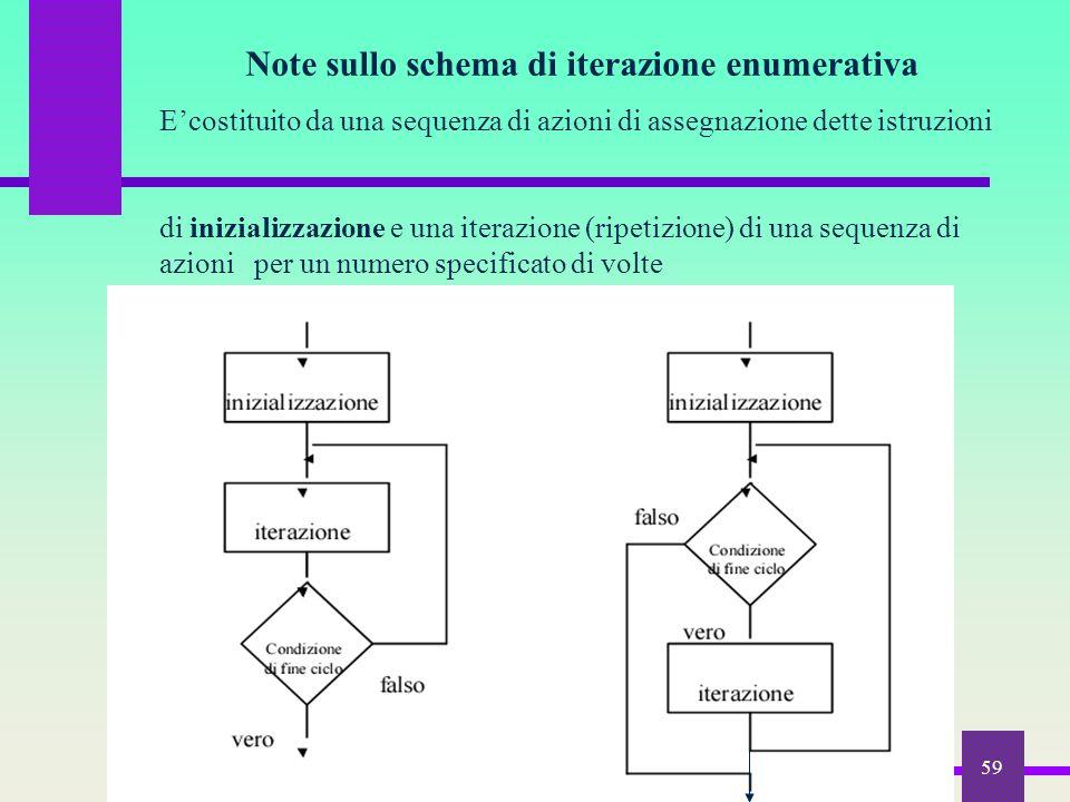 Note sullo schema di iterazione enumerativa