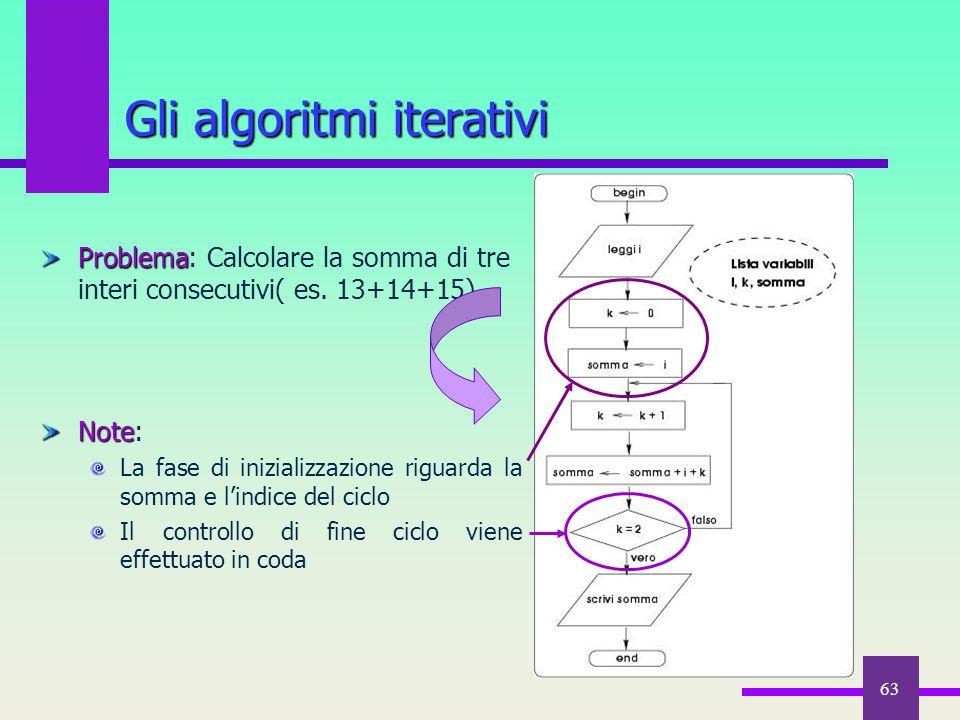 Gli algoritmi iterativi