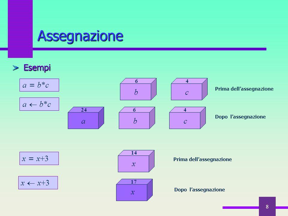 Assegnazione Esempi a = b*c b c a  b*c c a b x = x+3 x x  x+3 x 6 4