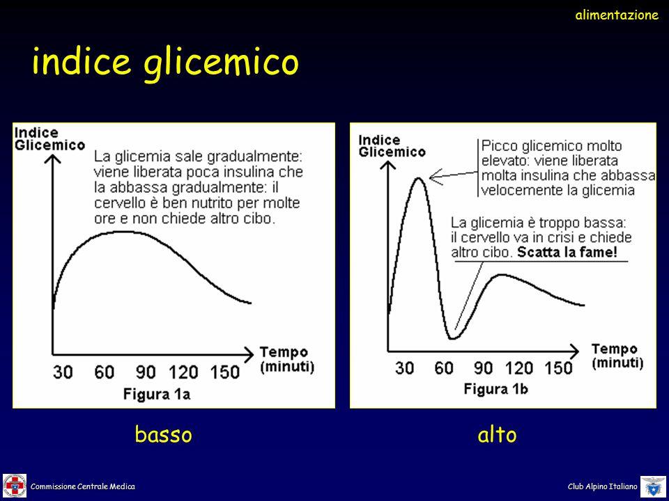 alimentazione indice glicemico basso alto
