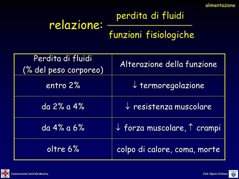 relazione: perdita di fluidi funzioni fisiologiche Perdita di fluidi