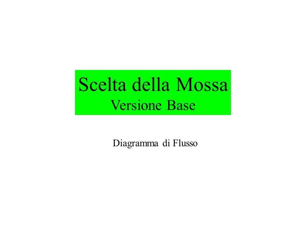 Scelta della Mossa Versione Base Diagramma di Flusso