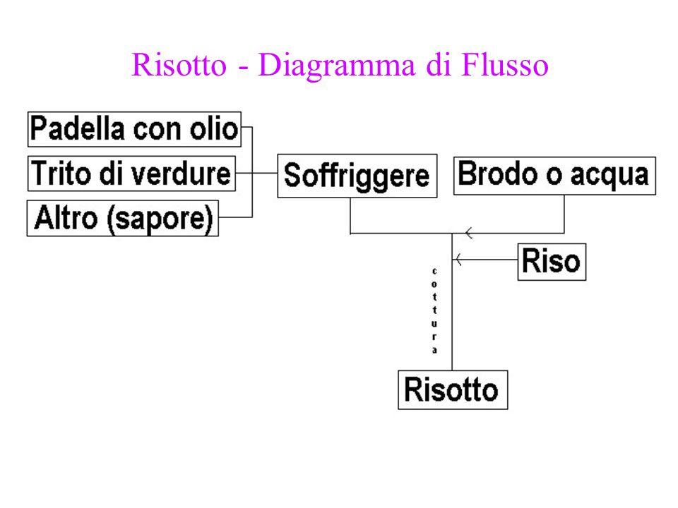 Risotto - Diagramma di Flusso