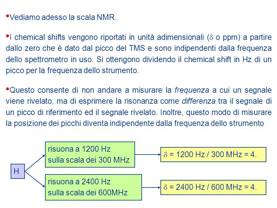Vediamo adesso la scala NMR.