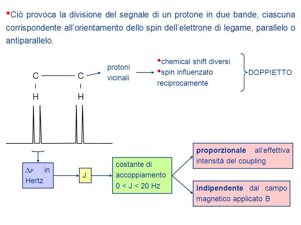 Ciò provoca la divisione del segnale di un protone in due bande, ciascuna corrispondente all'orientamento dello spin dell'elettrone di legame, parallelo o antiparallelo.