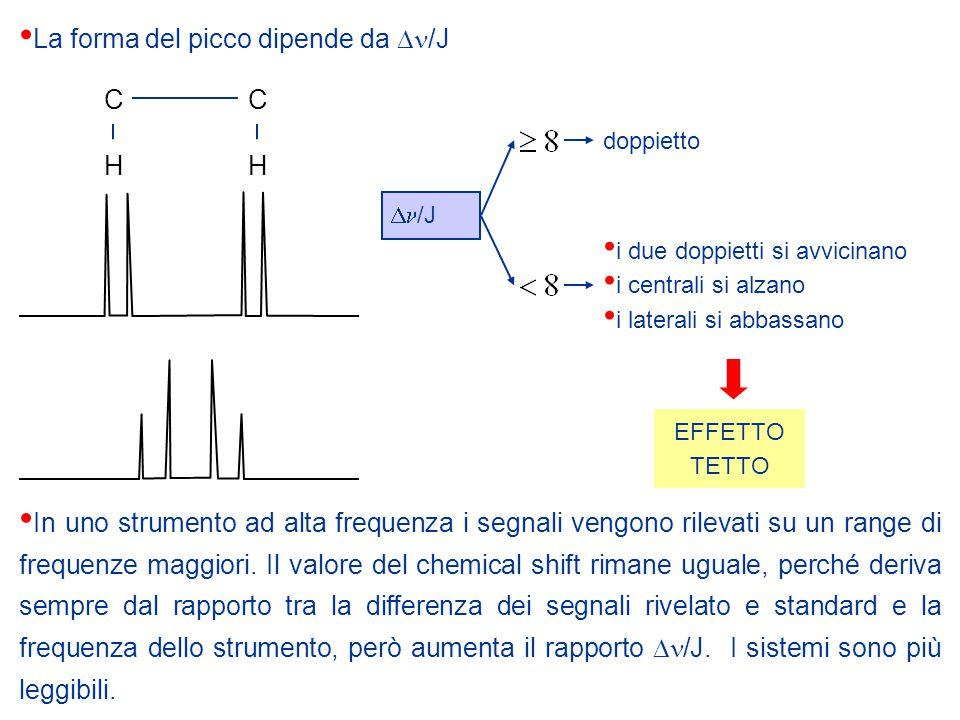 La forma del picco dipende da Dn/J