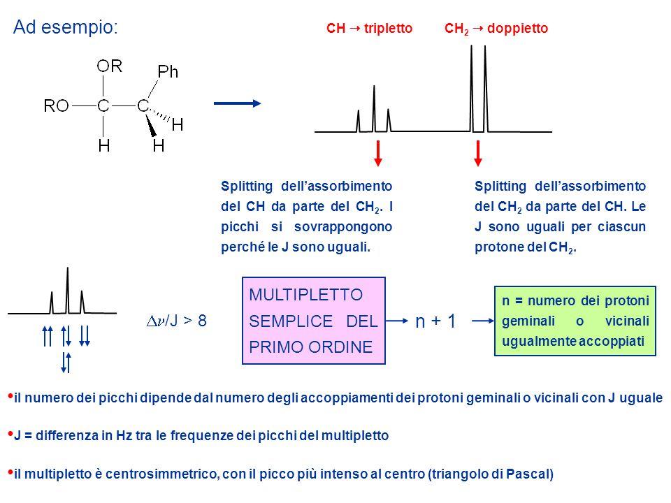 Ad esempio: n + 1 MULTIPLETTO SEMPLICE DEL PRIMO ORDINE Dn/J > 8