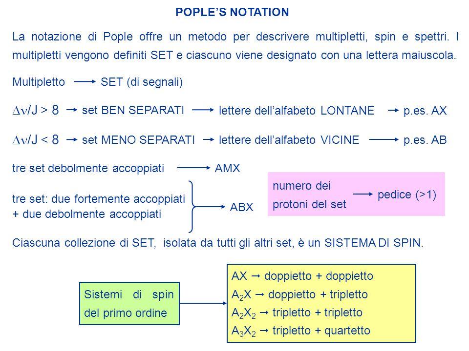 Dn/J > 8 Dn/J < 8 POPLE'S NOTATION