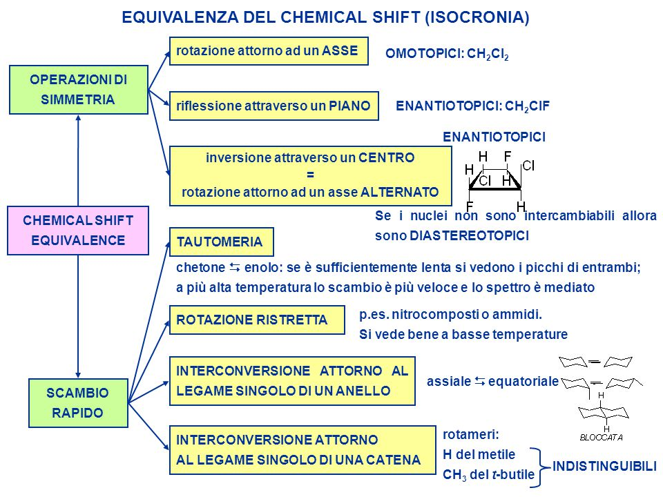 EQUIVALENZA DEL CHEMICAL SHIFT (ISOCRONIA)