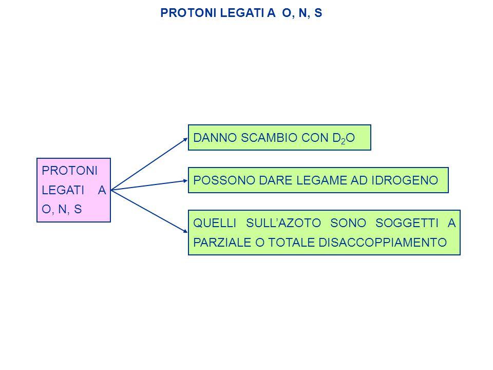 PROTONI LEGATI A O, N, S DANNO SCAMBIO CON D2O. PROTONI LEGATI A O, N, S. POSSONO DARE LEGAME AD IDROGENO.