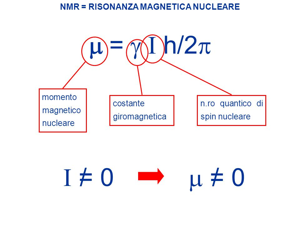 m = g I h/2p I = 0 / m = 0 / NMR = RISONANZA MAGNETICA NUCLEARE