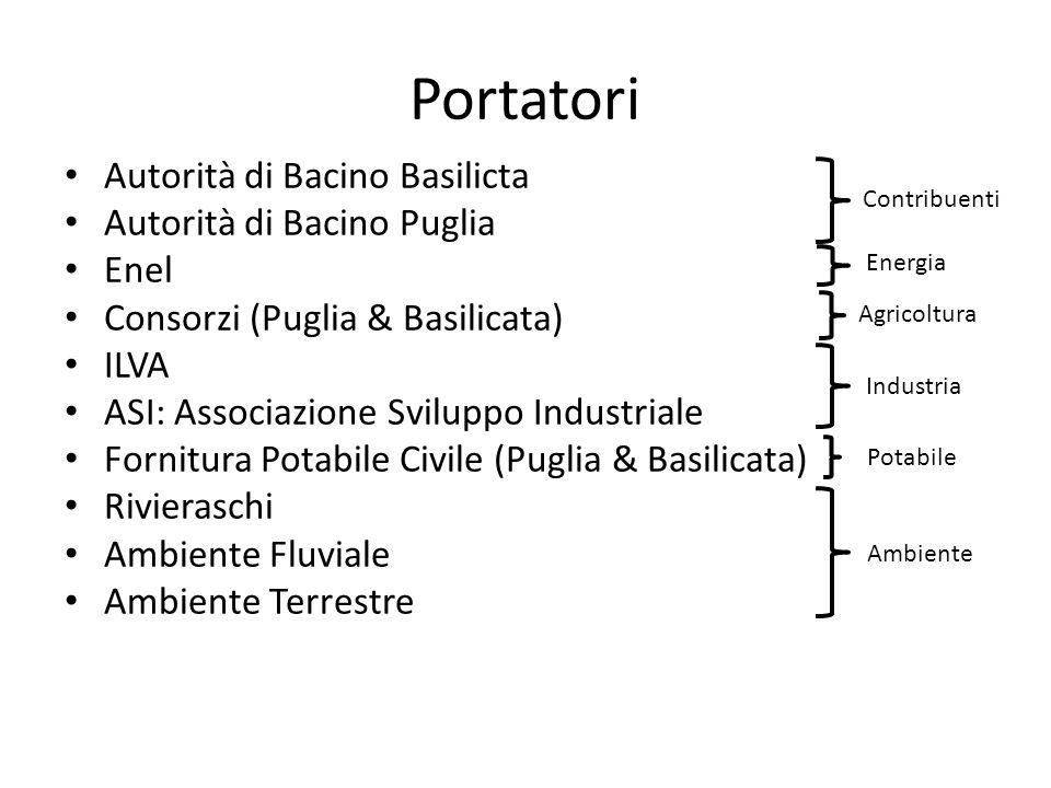 Portatori Autorità di Bacino Basilicta Autorità di Bacino Puglia Enel