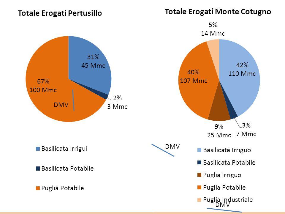 Di cui 500 Mmc Pertusillo+Monte Cotugno