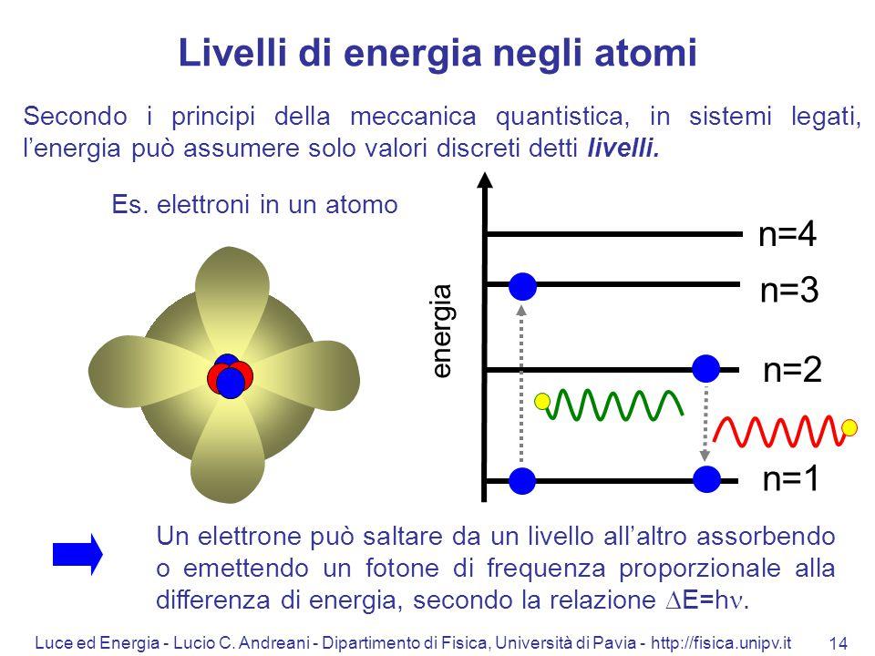 Livelli di energia negli atomi