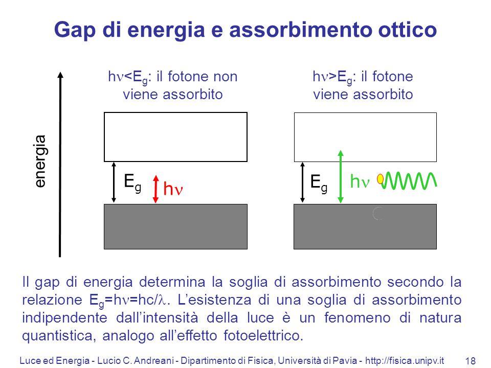 Gap di energia e assorbimento ottico