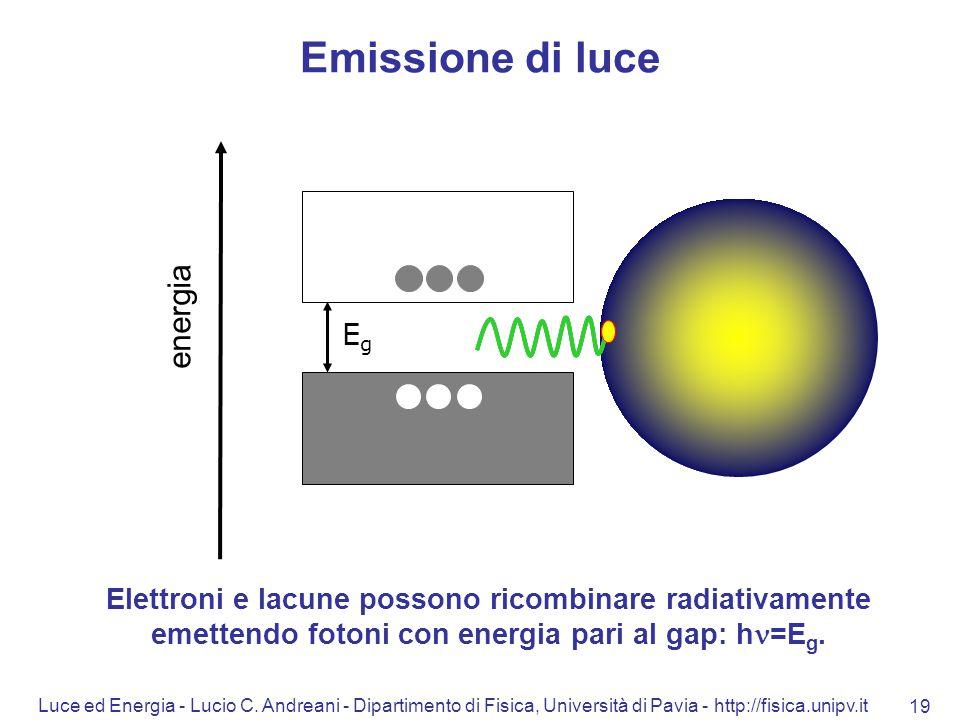 Emissione di luce energia Eg
