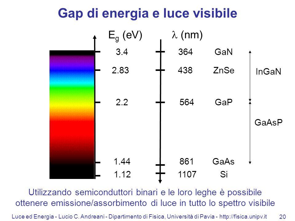 Gap di energia e luce visibile