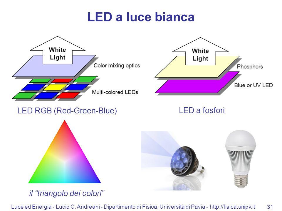 il triangolo dei colori