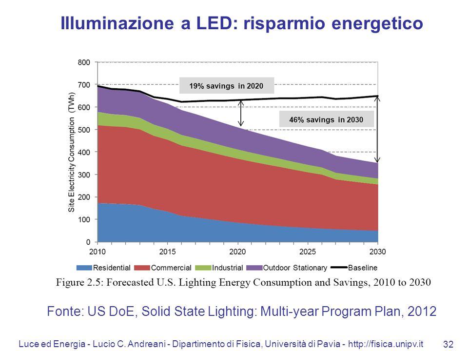 Illuminazione a LED: risparmio energetico
