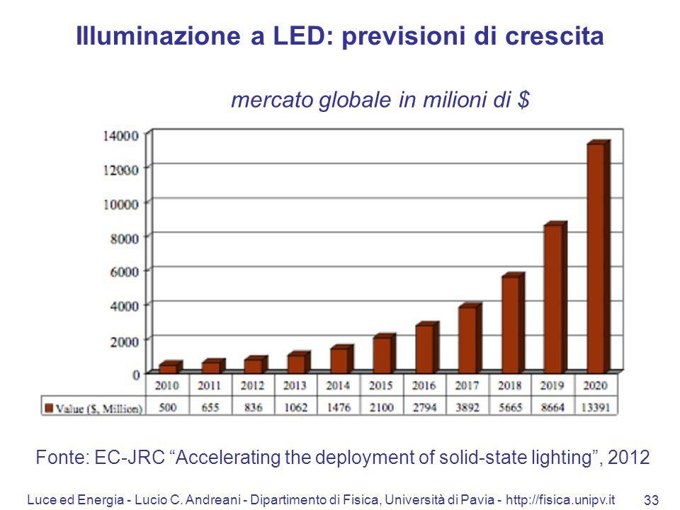 Illuminazione a LED: previsioni di crescita