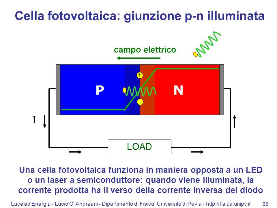 Cella fotovoltaica: giunzione p-n illuminata