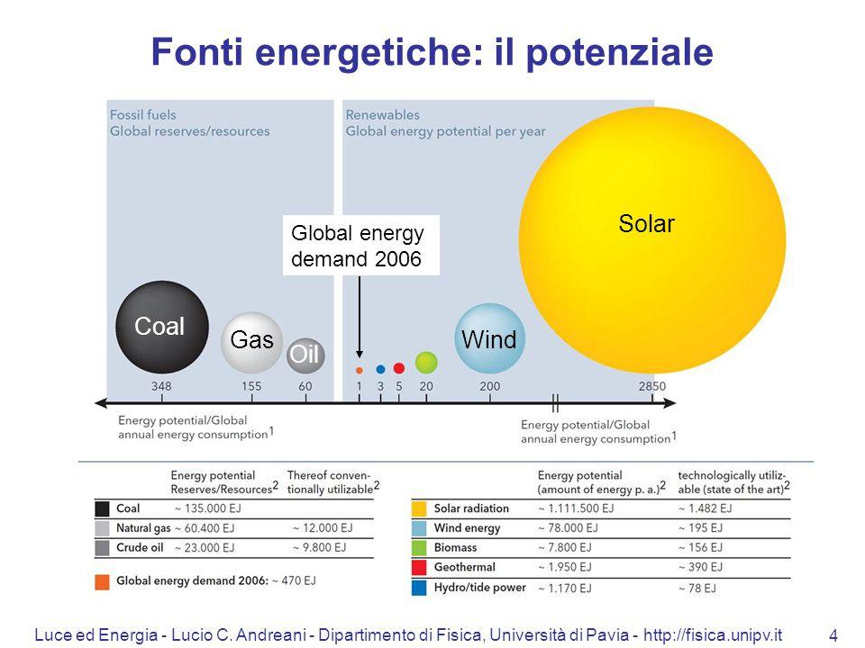Fonti energetiche: il potenziale