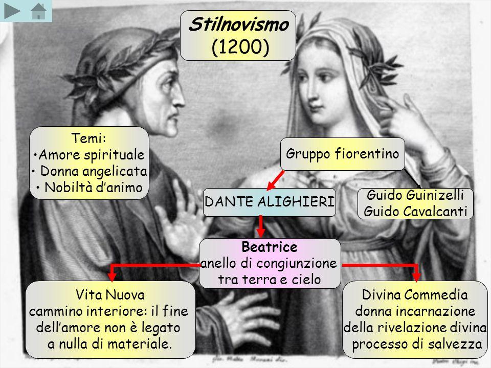 Stilnovismo (1200) Temi: Amore spirituale Donna angelicata