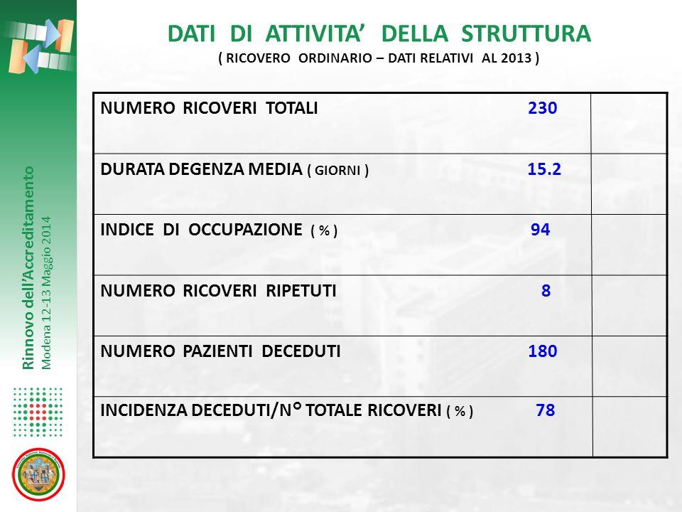 DATI DI ATTIVITA' DELLA STRUTTURA ( RICOVERO ORDINARIO – DATI RELATIVI AL 2013 )