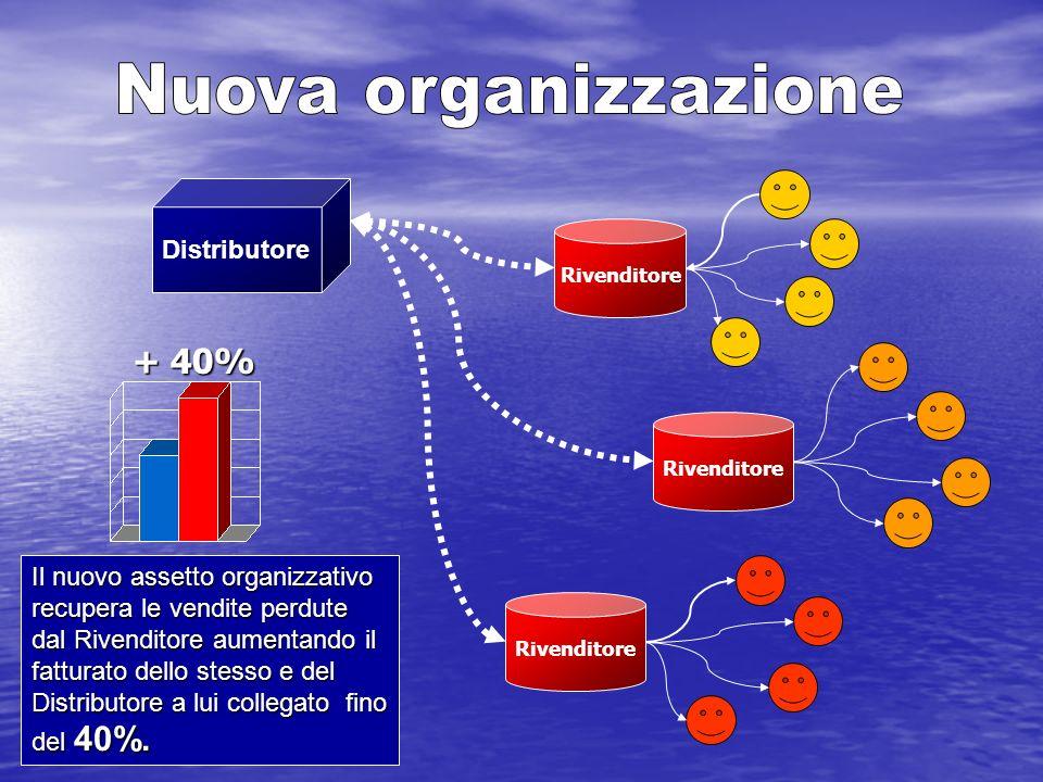 Nuova organizzazione + 40% Distributore Il nuovo assetto organizzativo