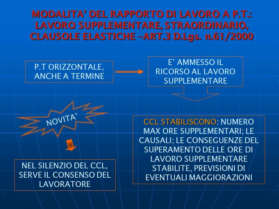 MODALITA' DEL RAPPORTO DI LAVORO A P. T
