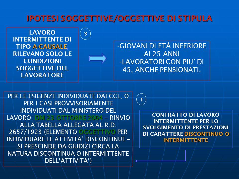 IPOTESI SOGGETTIVE/OGGETTIVE DI STIPULA