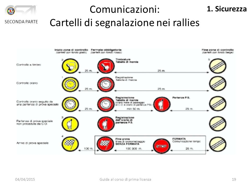 I Cartelli Comunicazioni: Cartelli di segnalazione nei rallies