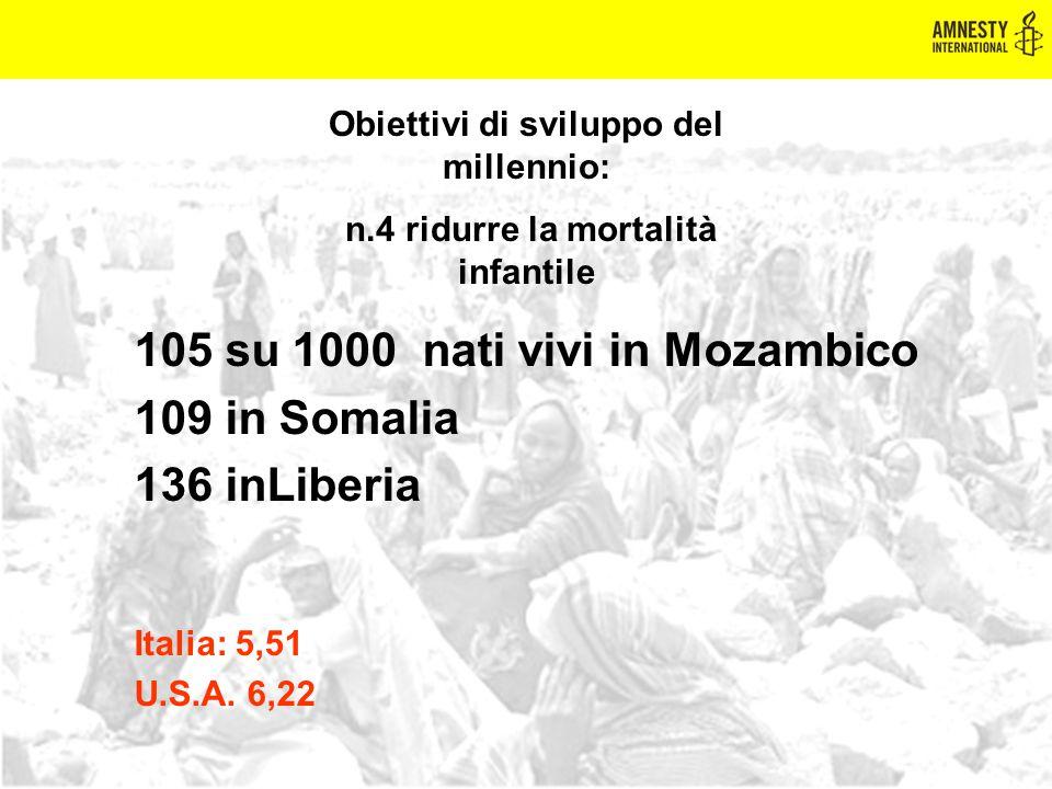 105 su 1000 nati vivi in Mozambico 109 in Somalia 136 inLiberia