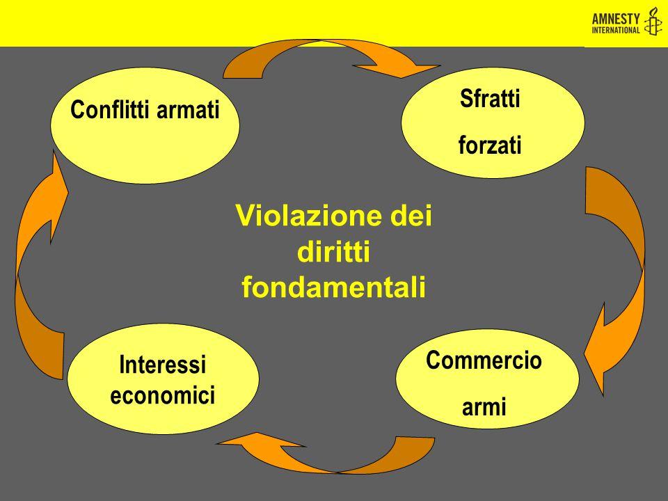 Violazione dei diritti fondamentali