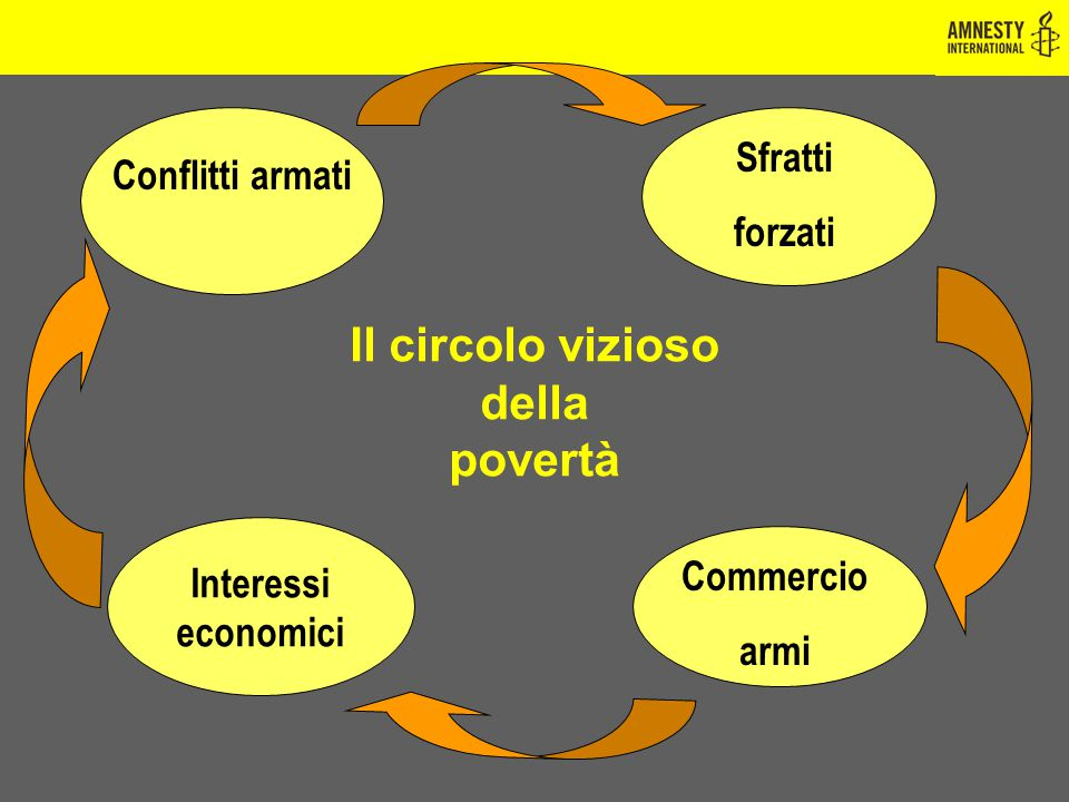Il circolo vizioso della