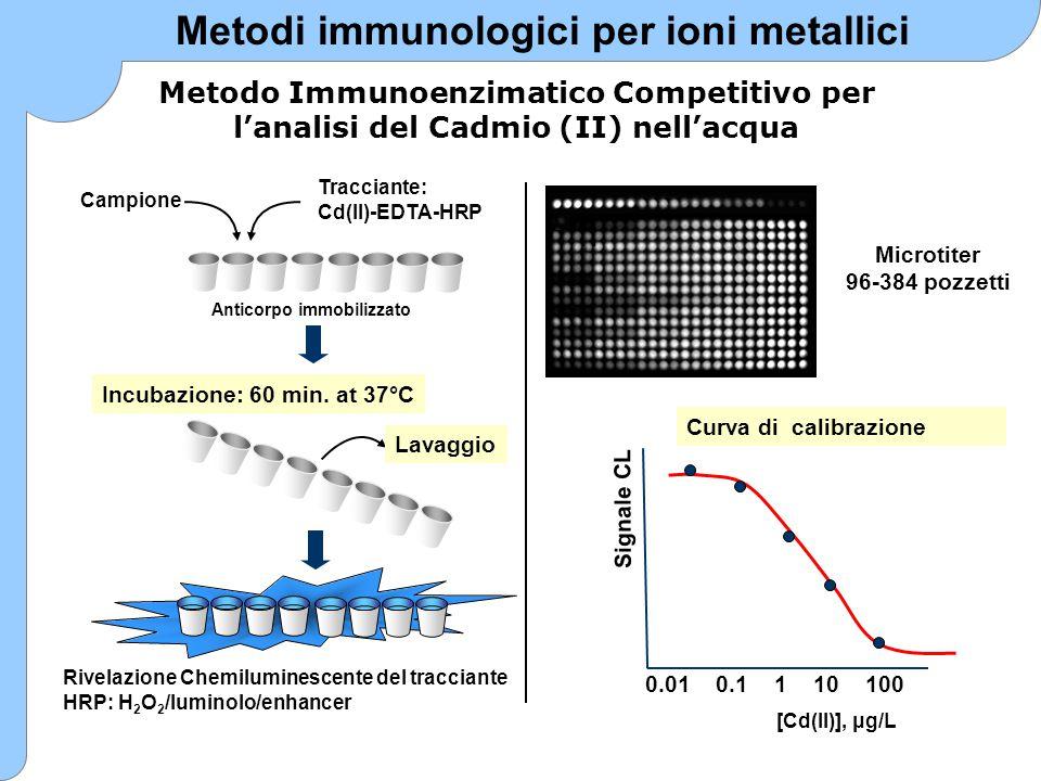 Metodi immunologici per ioni metallici