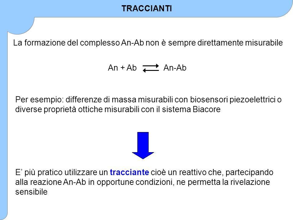 TRACCIANTI La formazione del complesso An-Ab non è sempre direttamente misurabile. An + Ab An-Ab.