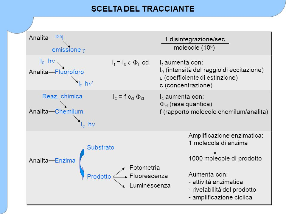 SCELTA DEL TRACCIANTE Amplificazione enzimatica: 1 molecola di enzima