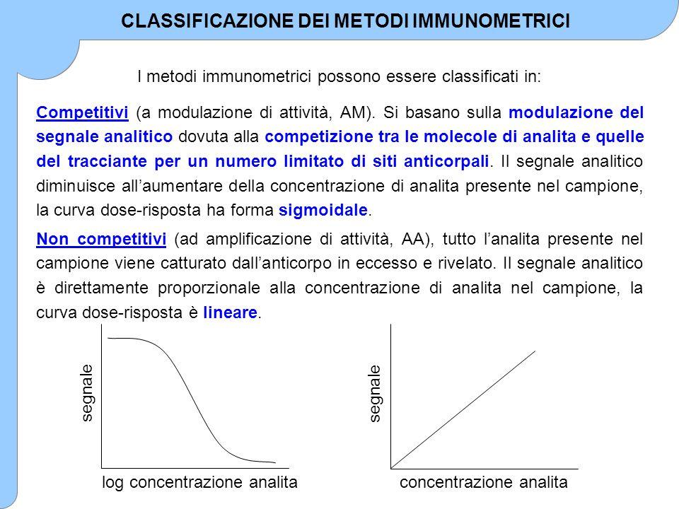 CLASSIFICAZIONE DEI METODI IMMUNOMETRICI