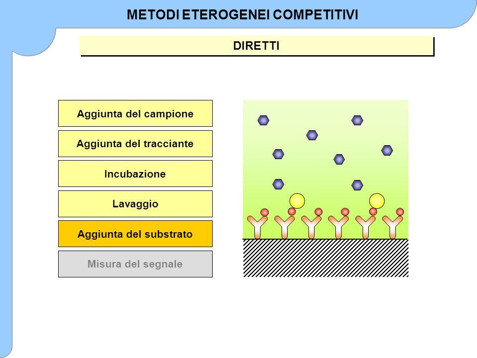 METODI ETEROGENEI COMPETITIVI