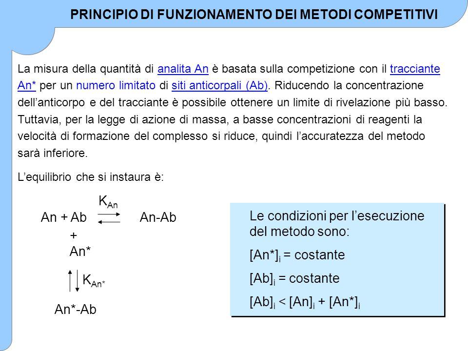 PRINCIPIO DI FUNZIONAMENTO DEI METODI COMPETITIVI