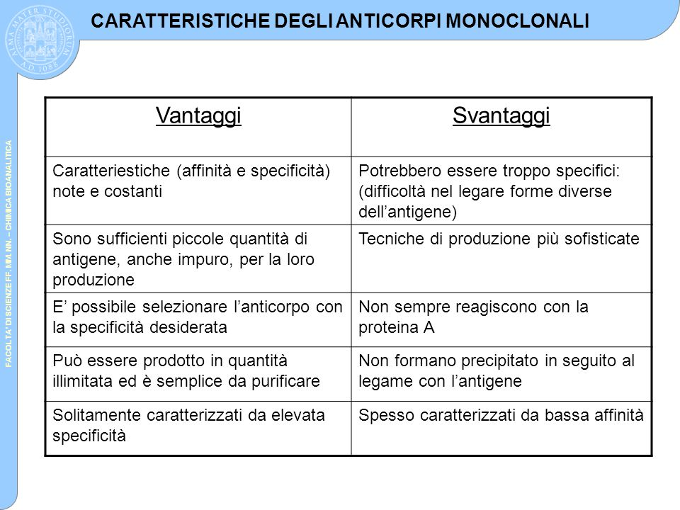 CARATTERISTICHE DEGLI ANTICORPI MONOCLONALI