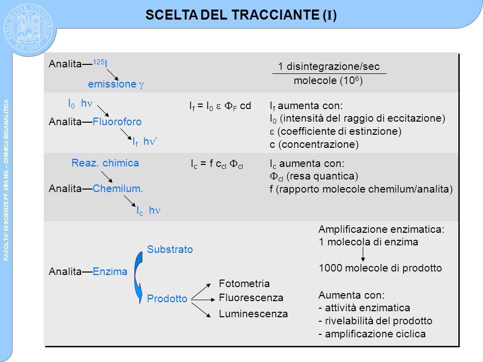 SCELTA DEL TRACCIANTE (I)