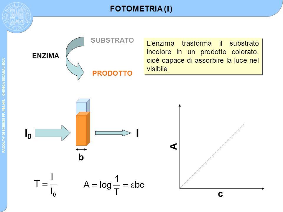 I0 I A b c FOTOMETRIA (I) SUBSTRATO