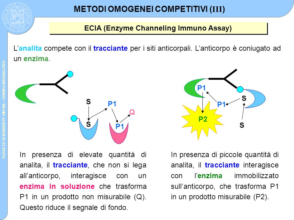 METODI OMOGENEI COMPETITIVI (III)