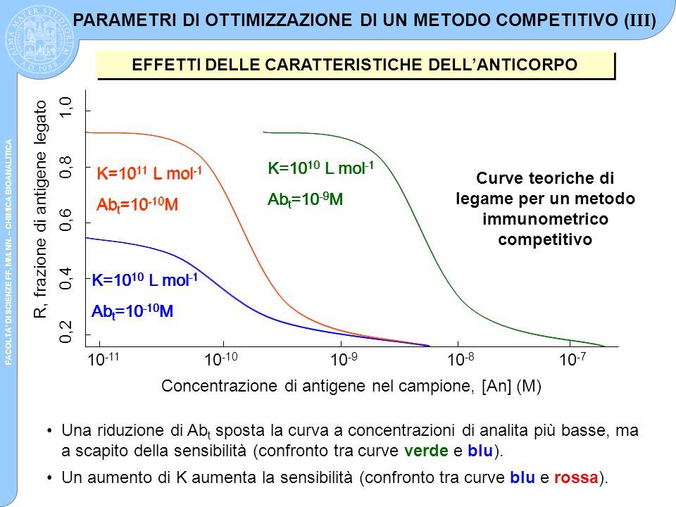 PARAMETRI DI OTTIMIZZAZIONE DI UN METODO COMPETITIVO (III)