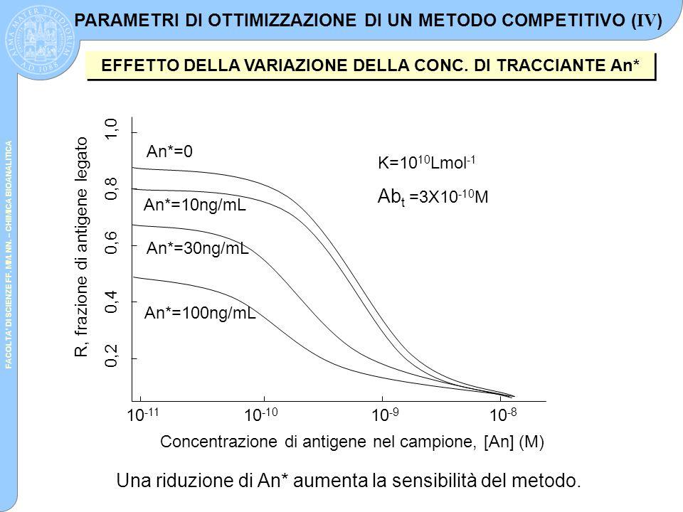Una riduzione di An* aumenta la sensibilità del metodo.
